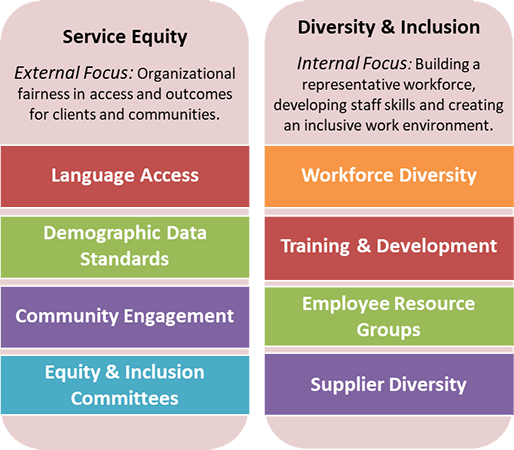 Merging ovals that say Diversity and Inclusion, Affirmative Action, Service Equity and Equal Employment