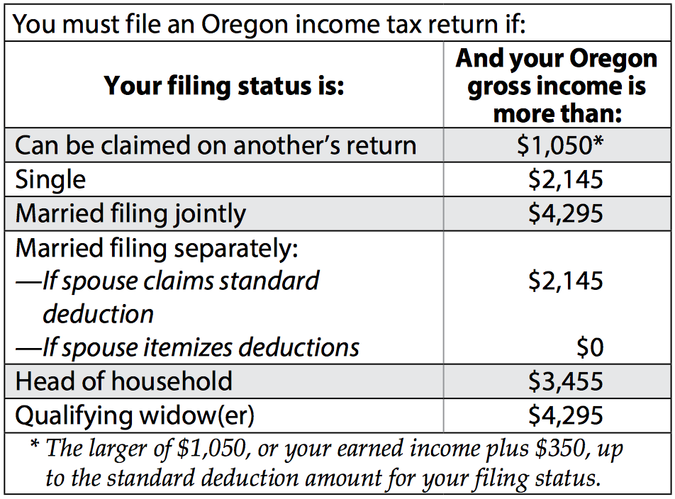 How do I track my Oregon tax refund? - TurboTax® Support