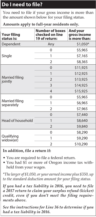 Full-year resident gross income filing status table