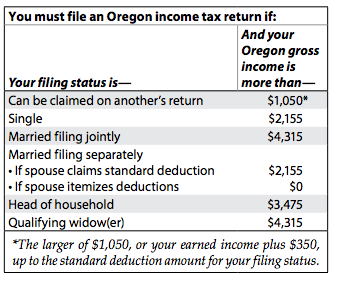 Oregon Department of Revenue : Individuals : Do I need to file?