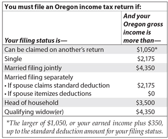 Part-year and nonresident gross income filing status table