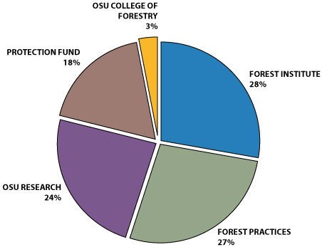 Forest products harvest tax distribution pie chart