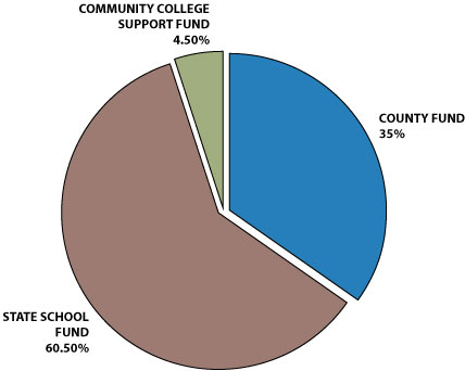 Small tract forestland severance tax distribution pie chart