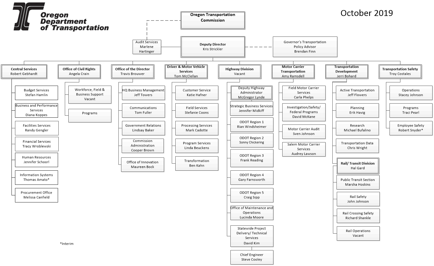 Or Org Chart Oct 2018