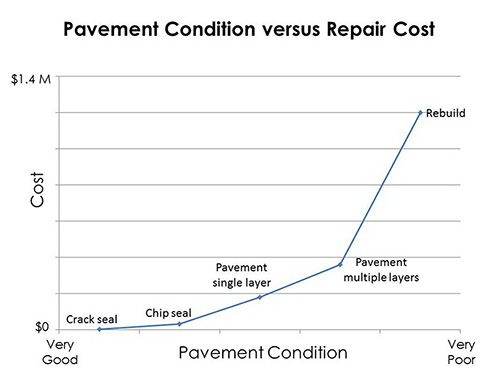 Graphical representation of pavement conditions compared to associated repair costs