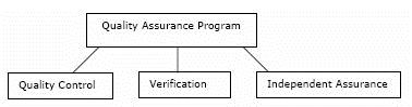 Quality assurance program has three sub groups: quality control, verification, and independent assurance