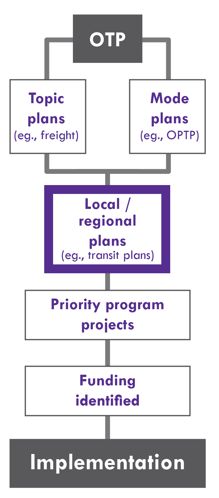The Oregon Transportation Plan informs topic and mode plans, which in turn informs local/regional plans, which guide priority program projects and funding identification leading to implementation.