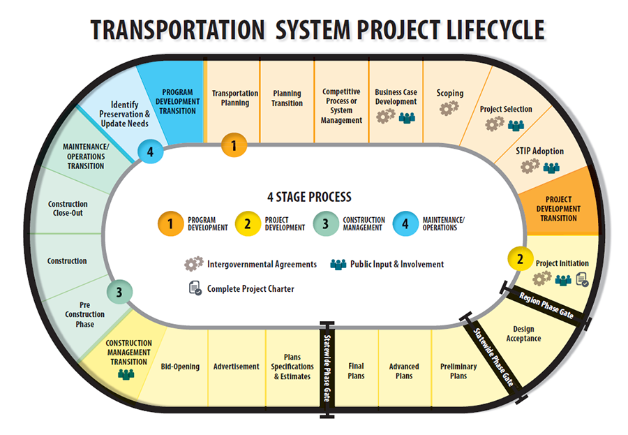 Oregon Department Of Transportation Project Delivery