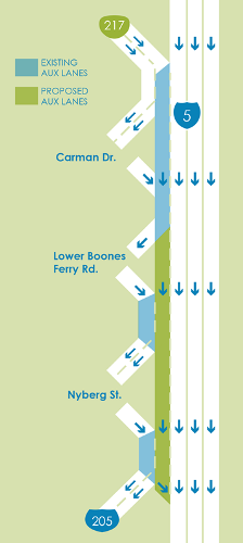 The graphic shows that an auxiliary lane will be built on I-5 south between OR 217 and I-205.