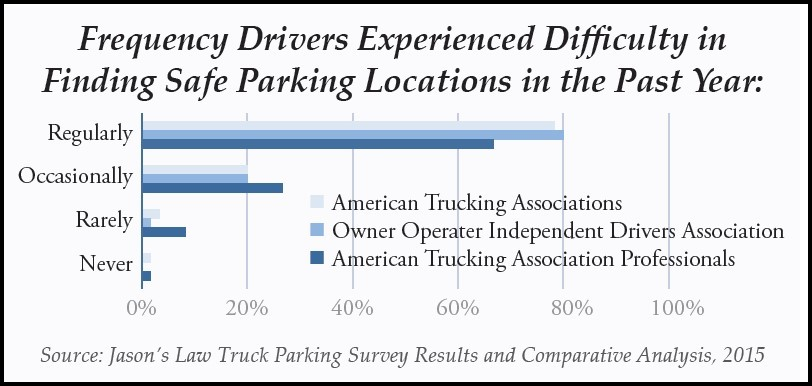 Graph: Frequency drivers experienced difficulty in finding safe parking locations in the past year (2015).