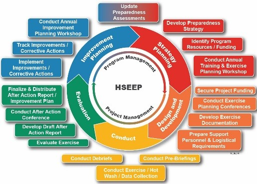 HSEEP Program Image