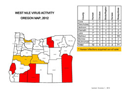 oregon health authority west nile virus activity west nile virus