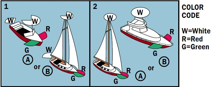 Lighting code for sail and power boats