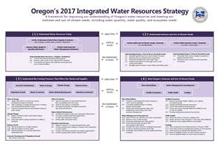 A photo of the Integrated Water Resources Strategy Framework Page