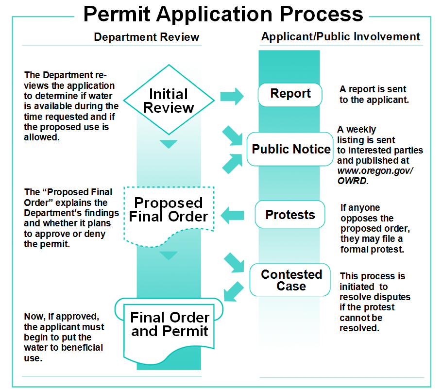 Permit Application Process Flowchart