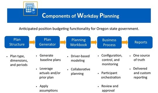 State of Oregon: Employee resources and state workforce - Workday