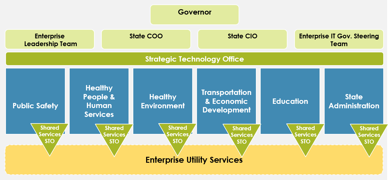 Strategic Technology Office service lines