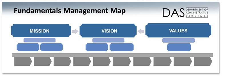 DAS Fundamentals Management Map