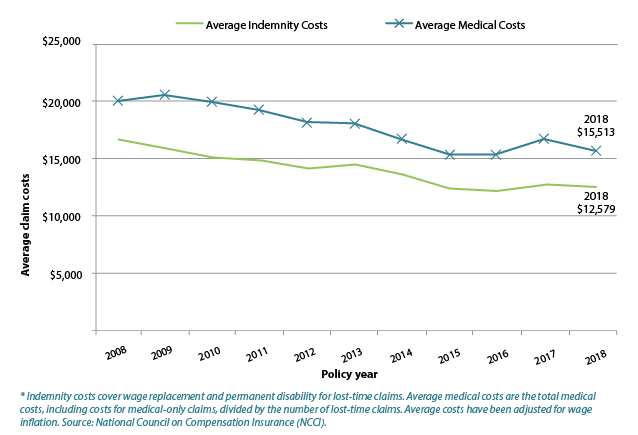 Medical and indemnity costs
