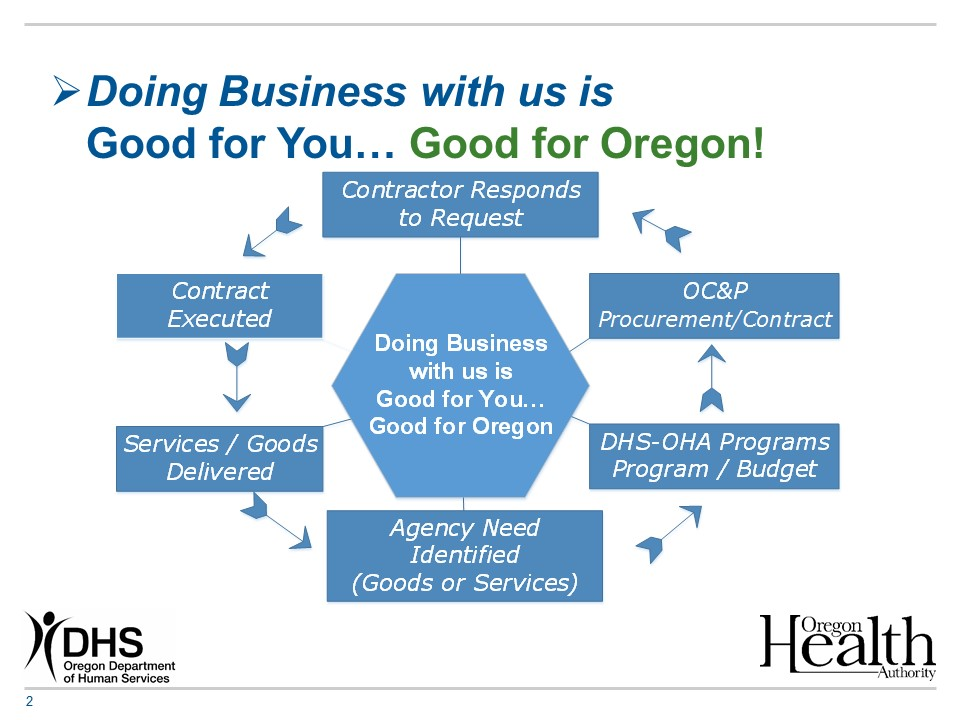 State Of Oregon Contracts And Procurement Vendor Information