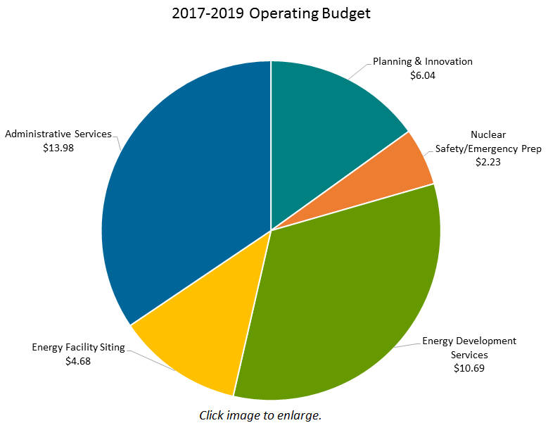 2017-19-Budget.png