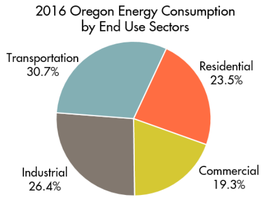 Oregon Energy Consumption by Sector 2014.png