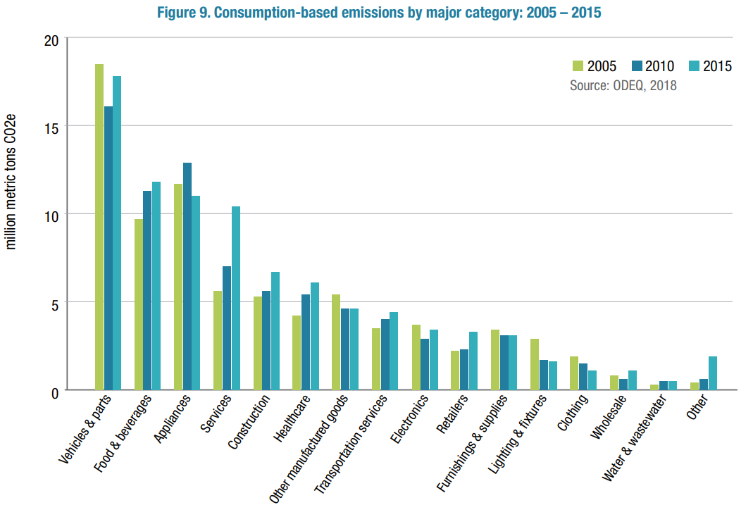 State of Oregon: Energy in Oregon - Greenhouse Gas Emissions