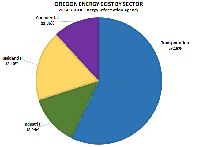 Oregon Energy Cost by Sector 2014.png