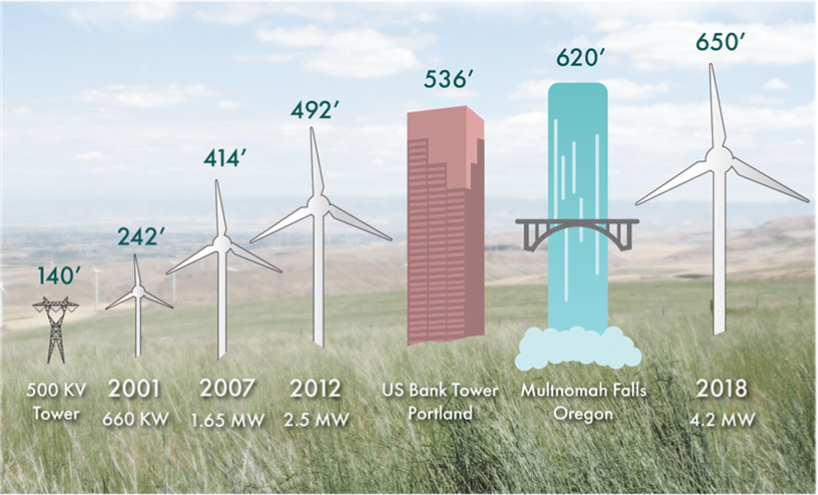 Turbine Size Comparison.png