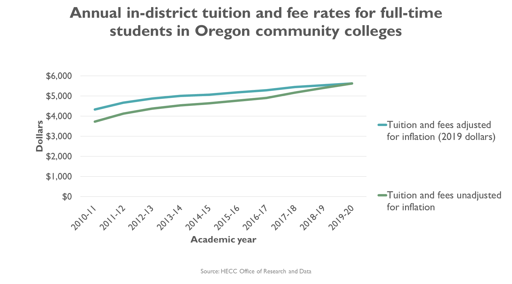 Graphic, line graph, Annual in-district tuition and fee rates for full-time students in Oregon community colleges over time