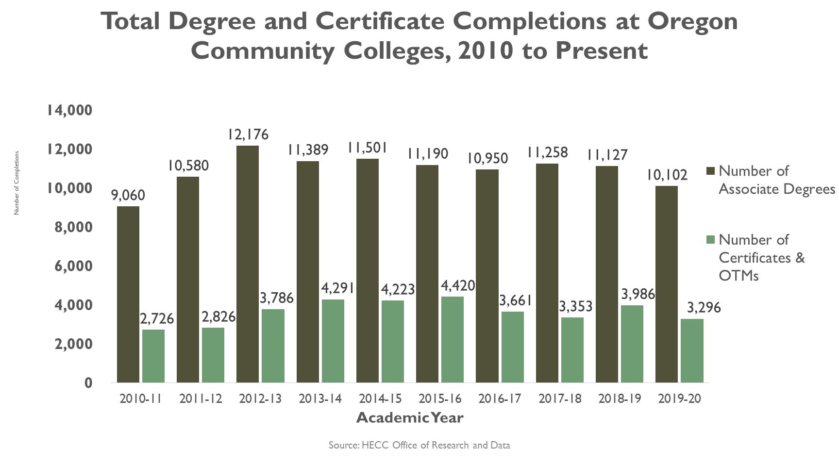Graphic, Line graph, Total degree and certificate completion at Oregon community colleges, 2006-present