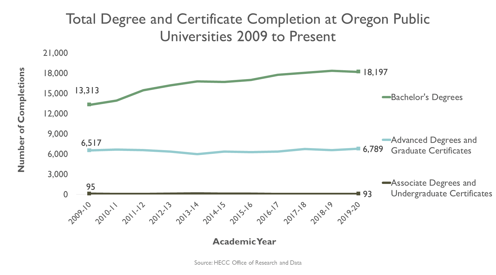 Graphic, line graph, Total degree and certificate completion at Oregon 4-year public universities, 2006-present