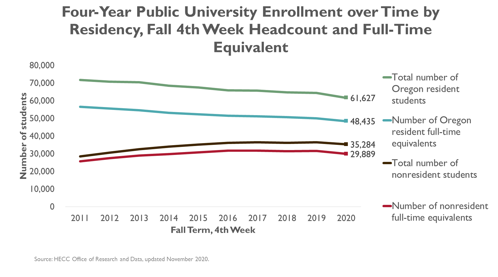 Graphic, line graph, Four-year public university enrollment over time by residency, total headcount, and FTE