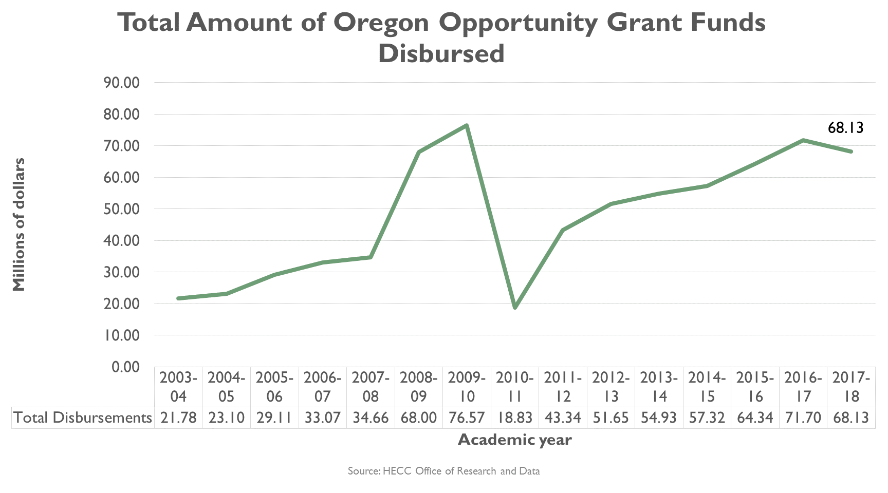 Total amount of Oregon Opportunity Grant Funds Disbursed, graph