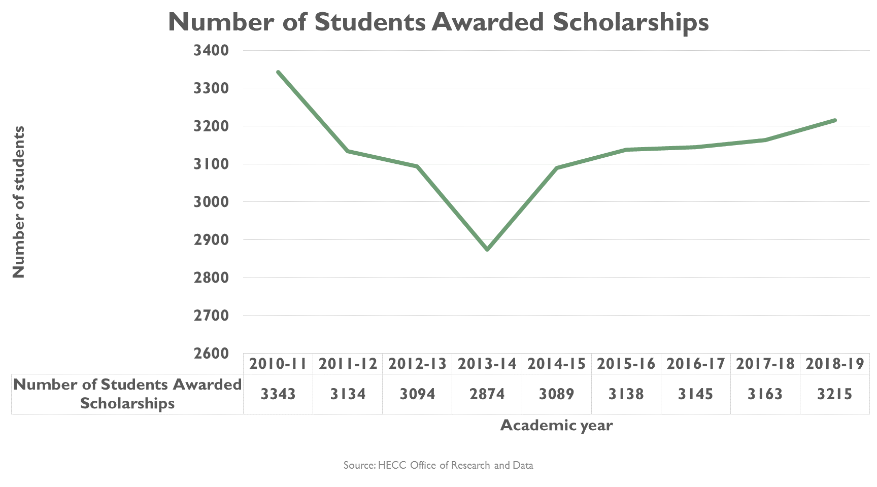 OSAC scholarship student data over time
