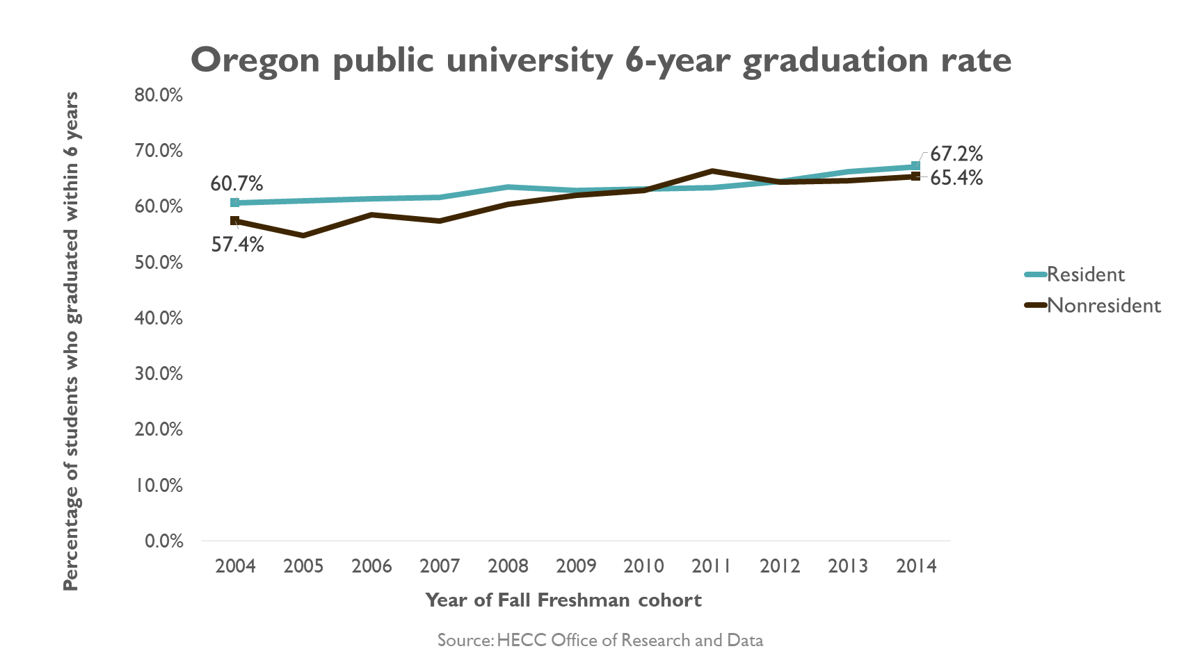 Graph, Public University 6-year Graduation Rate