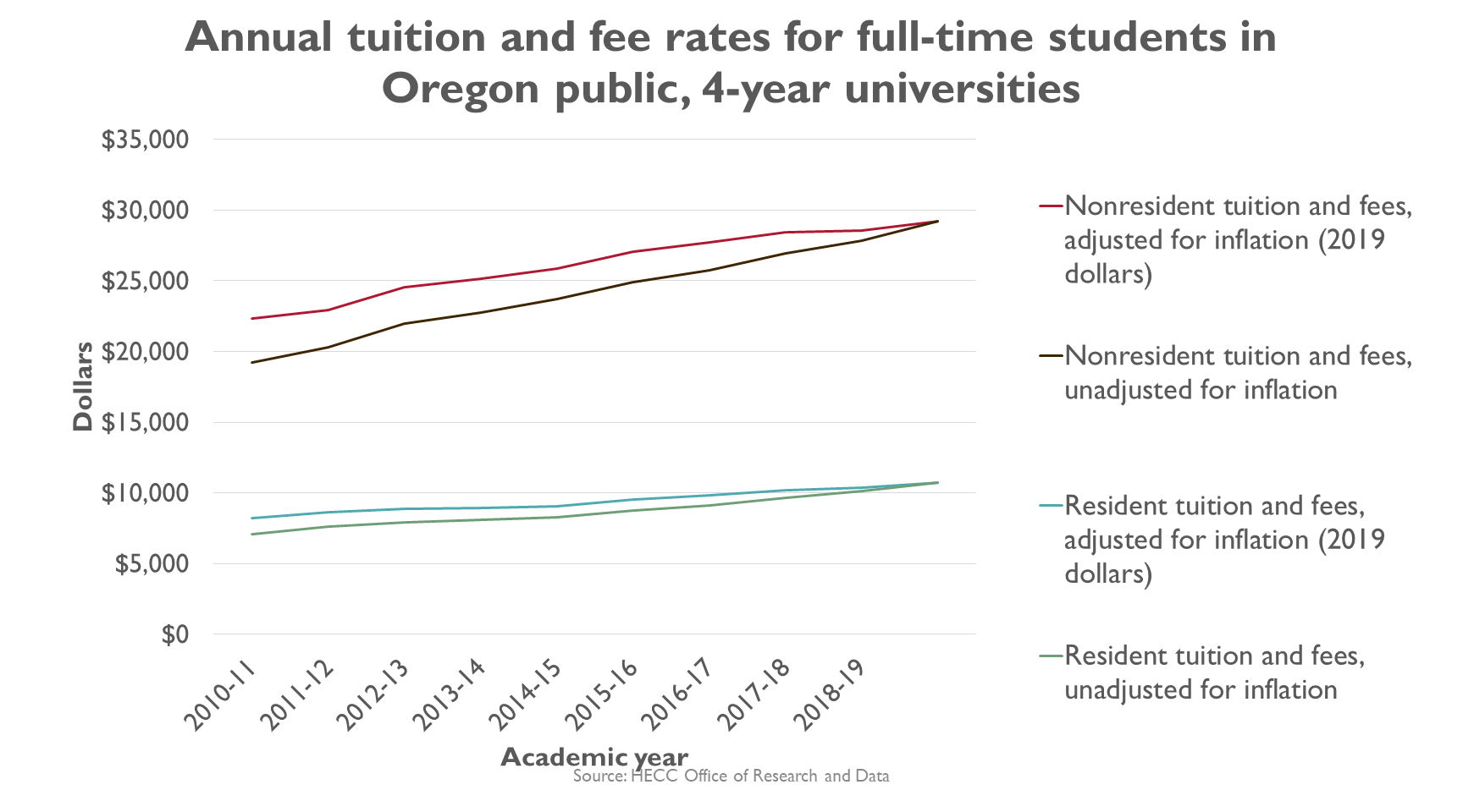 Graphic, line graph, Annual tuition and fee rates for full-time students in Oregon public universities over time