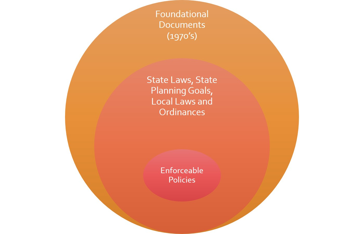 Image showing the relationship between foundational documents, state laws and goals, and enforceable policies.