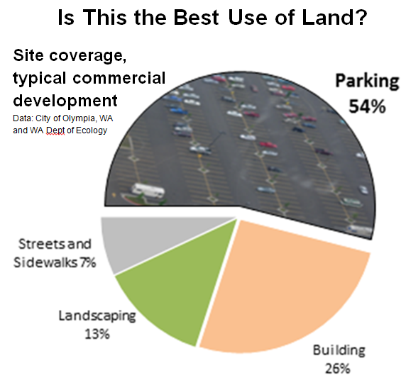 Pie chart showing 54% of commercial land is used by parking, compared to 26% for the building