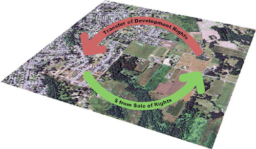 Aerial photo overlaid with arrows showing that as building rights transfer from one property to another, money comes back from t