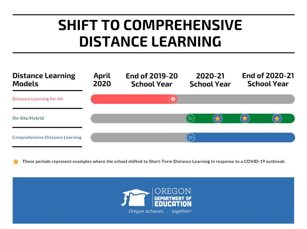 Shift to comprehensive distance learning Timeline