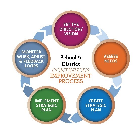 School & District. Continuous Improvement Cycle. Set the direction/vision. Assess needs. Create strategic plan. Implement strategic plan. Monitor work, adjust, and feedback loops.