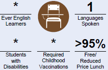 Part of the At-A-Glance where the asterisk and greater than symbols appear. The asterisk is shown for the percentage of Ever English Learners, Students with Disabilities, and Required Vaccinations percentages. The greater than symbol appears in front of the 95% percentage for Free/Reduced Price Lunch.