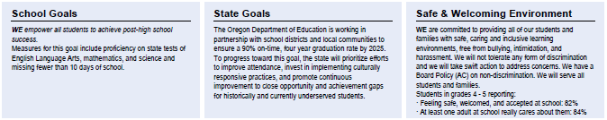 School and State Goals, and Safe & Welcoming Environment section of the At-A-Glance report