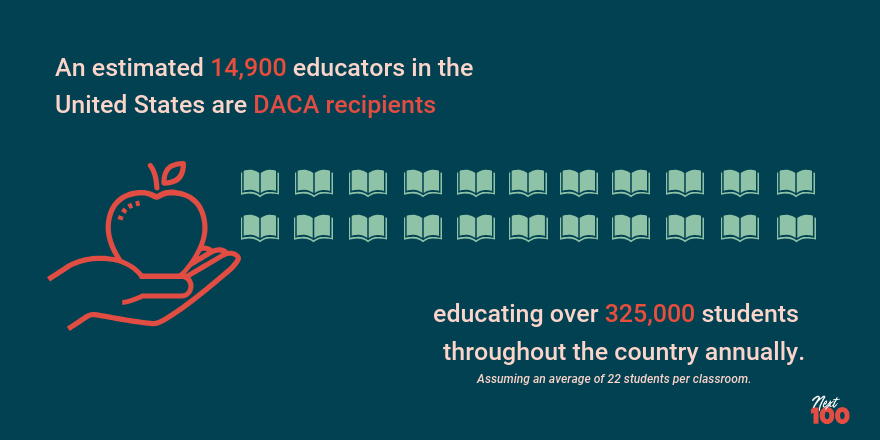 "Dark teal background. Pink text that reads ""An estimated 14,900 educators in the United States are DACA recipients. A red outline of a hand holding an apple. Twenty light teal open books. pink text that reads"