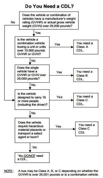 Do I need a CDL graph