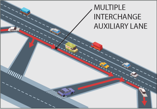 An auxiliary lane connects on- ramps to off-ramps