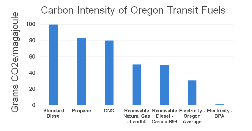 Graph of carbon emissions impact in Oregon