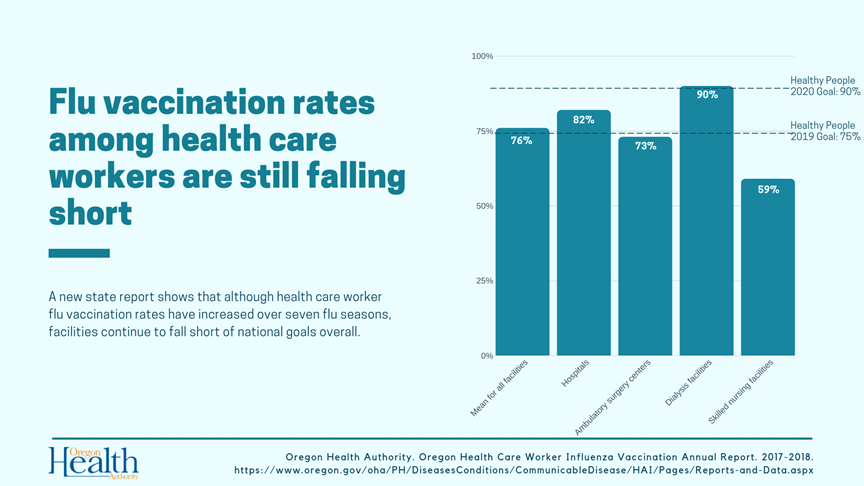 Calendrier Vaccinal 2020 Has.Oregon Health Authority Influenza Vaccination Rates Among
