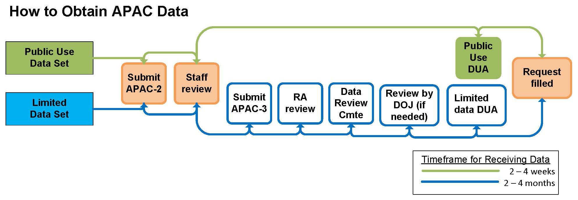 All Payer All Claims (APAC) data request process